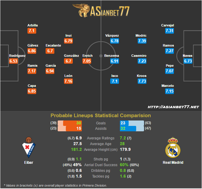 Statistik Eibar Vs Real Madrid Asianbet77